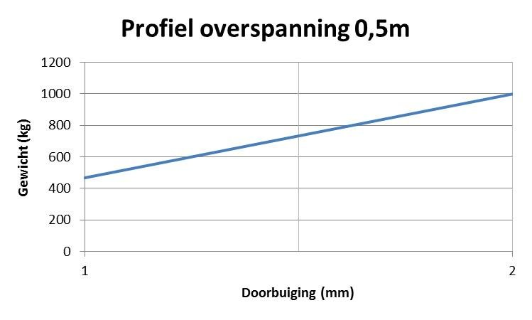 Profiel overspanning 0,5m test 2